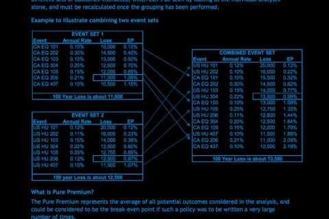 Lloyds Catastrophe Modelling Guidance for Non-Catastrophe Modellers